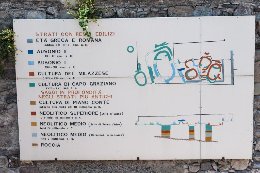 Die Tafel zeigt die Bauten auf verschiedenen Schichten im Lauf der Jahrtausende